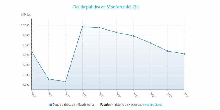 Monforte amortiza 510.000 euros y deja la deuda por debajo de los niveles anteriores a la crisis