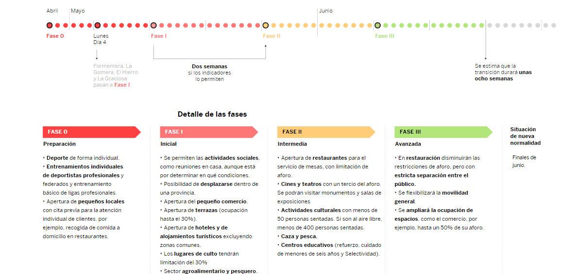 Desde el próximo 4 de mayo, España irá dando pequeños pasos para terminar con el confinamiento y reactivar la economía