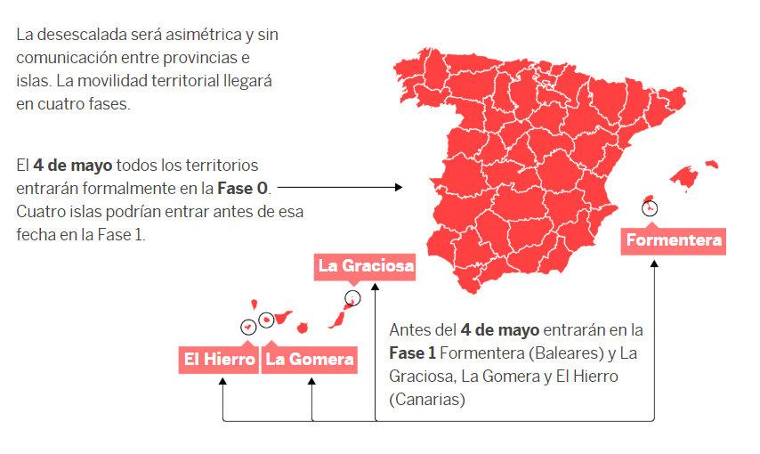 La unidad territorial para la aplicación de las fases son las provincias y las islas