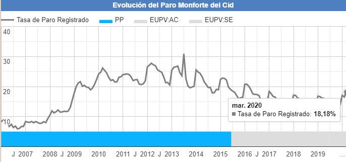 Curva del paro registrado en Monforte del Cid a marzo de 2020 con el impacto del coronavirus